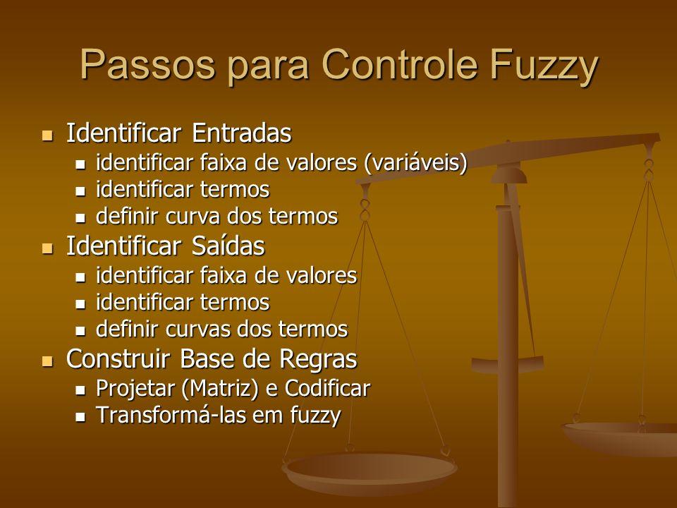 Passos para Controle Fuzzy