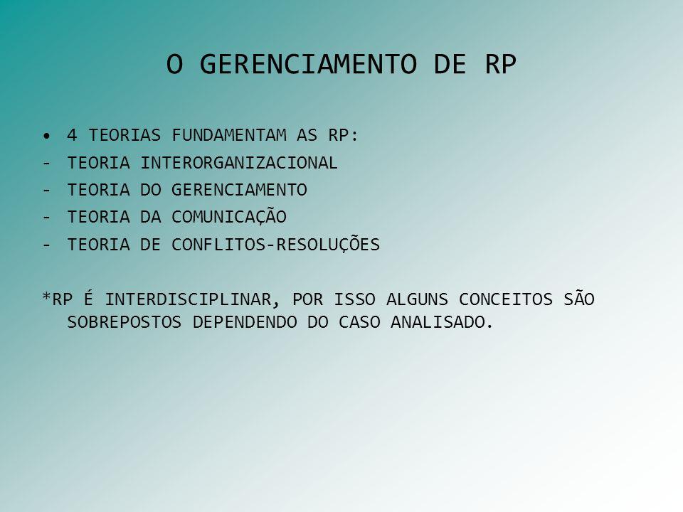 O GERENCIAMENTO DE RP 4 TEORIAS FUNDAMENTAM AS RP: