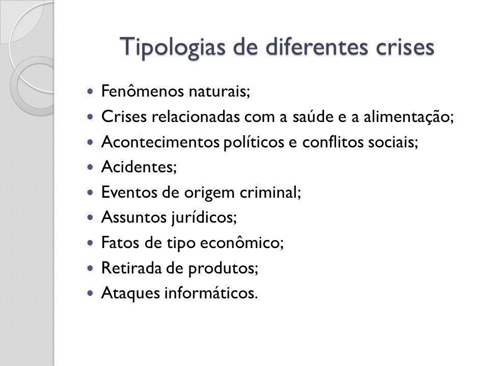 Tipologias de diferentes crises