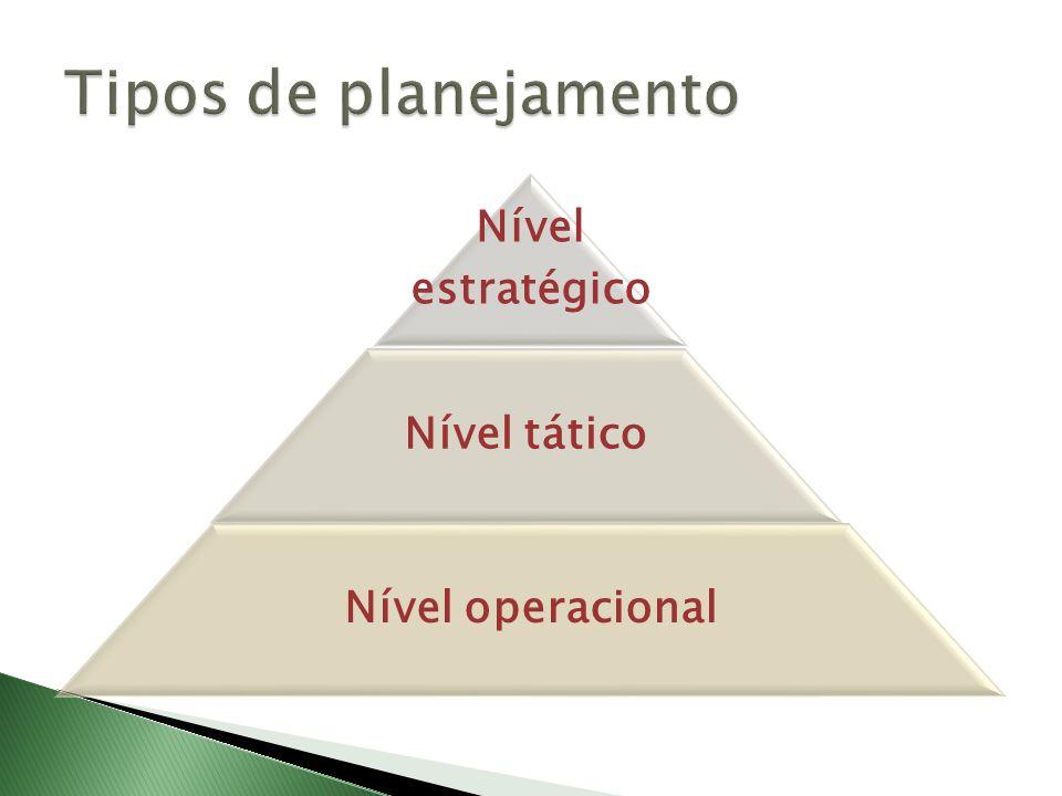 Tipos de planejamento Nível estratégico Nível tático Nível operacional