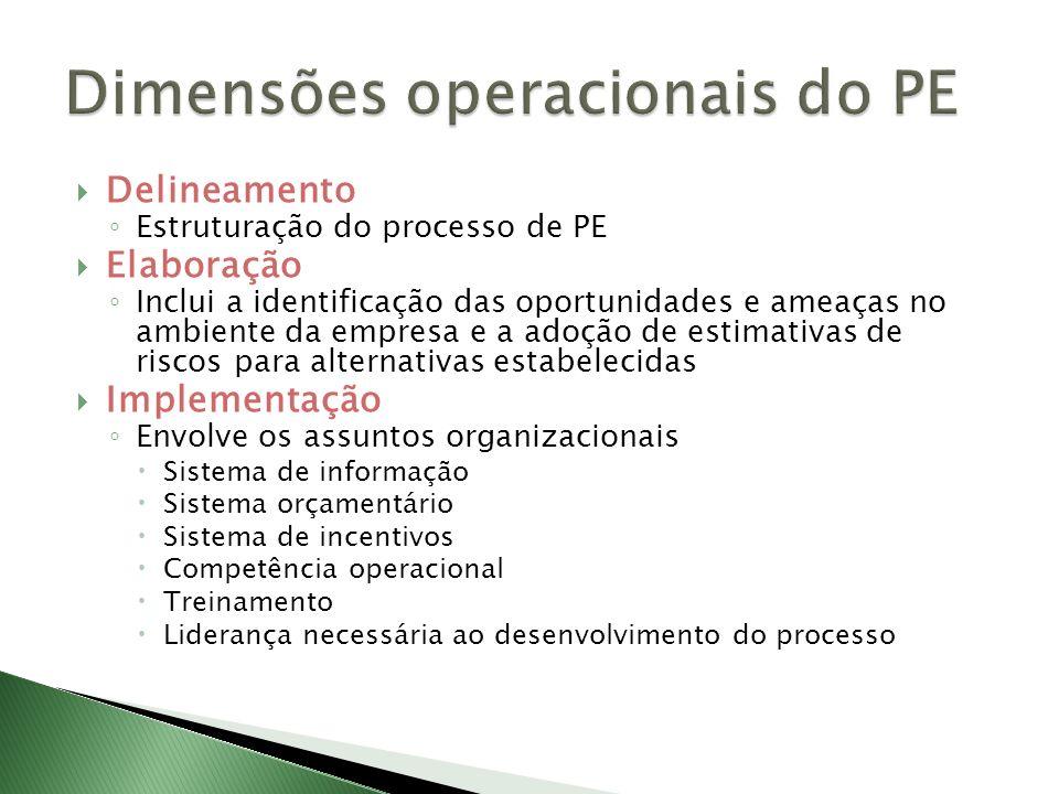 Dimensões operacionais do PE