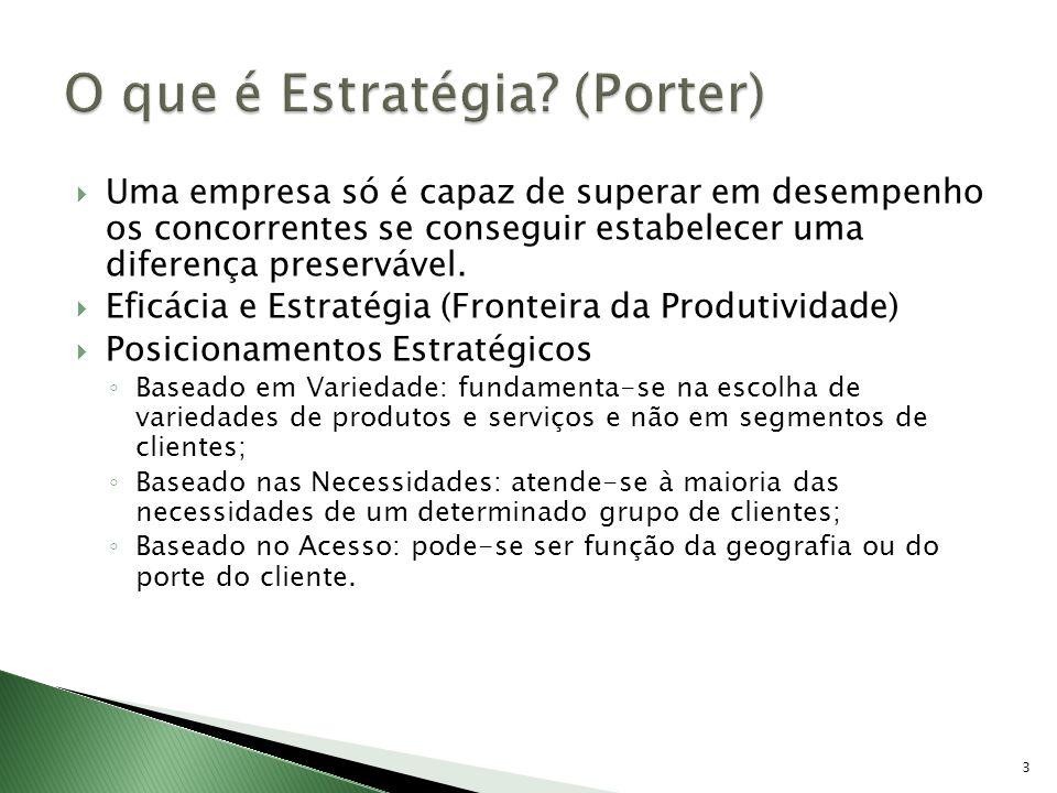 O que é Estratégia (Porter)
