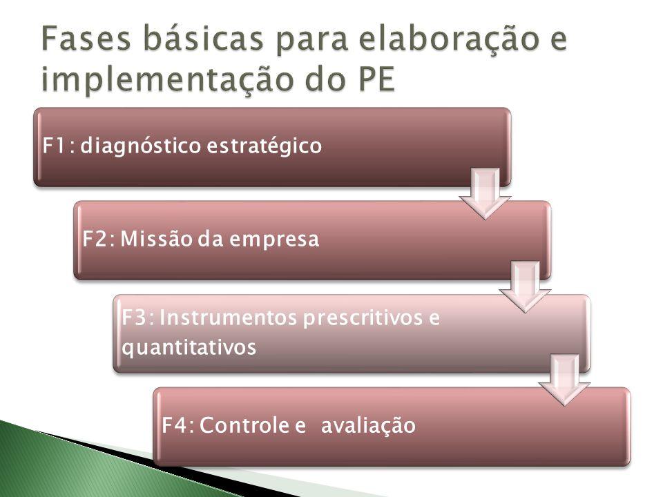 Fases básicas para elaboração e implementação do PE