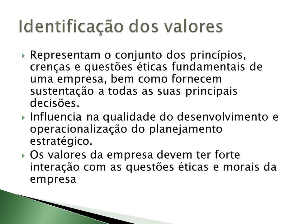 Identificação dos valores