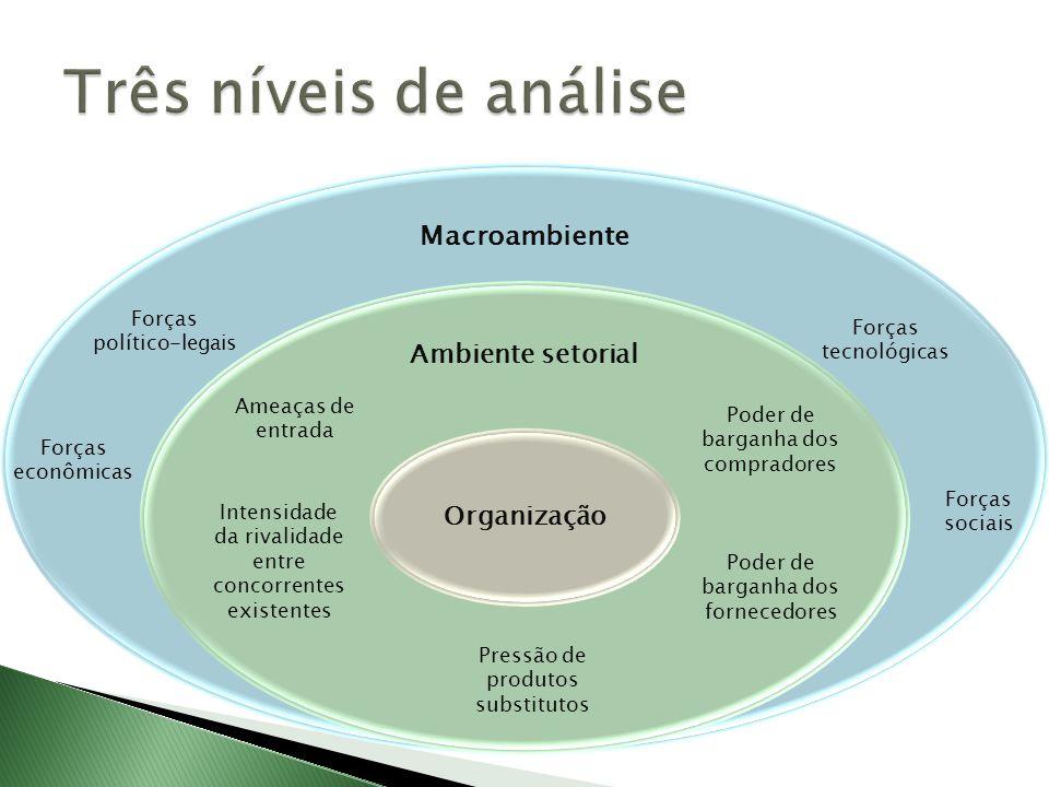 Três níveis de análise Macroambiente Ambiente setorial Organização