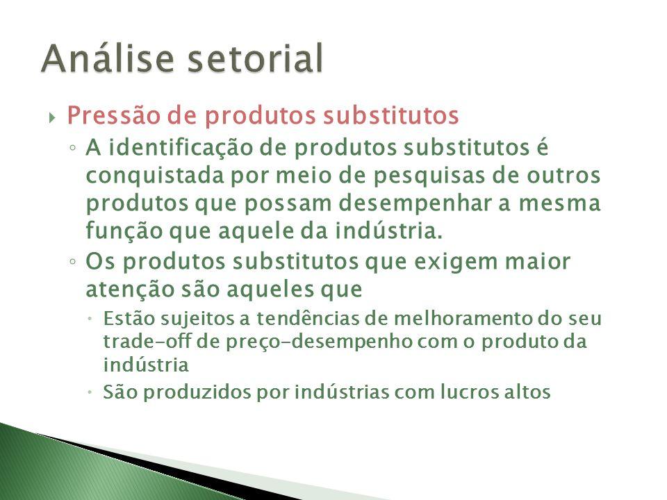 Análise setorial Pressão de produtos substitutos