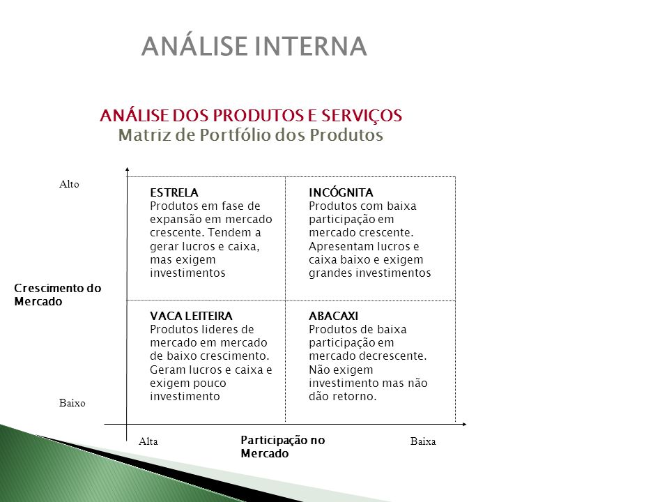 ANÁLISE DOS PRODUTOS E SERVIÇOS Matriz de Portfólio dos Produtos
