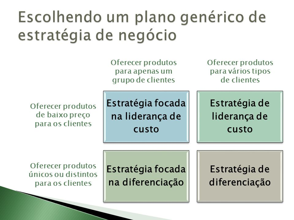 Escolhendo um plano genérico de estratégia de negócio