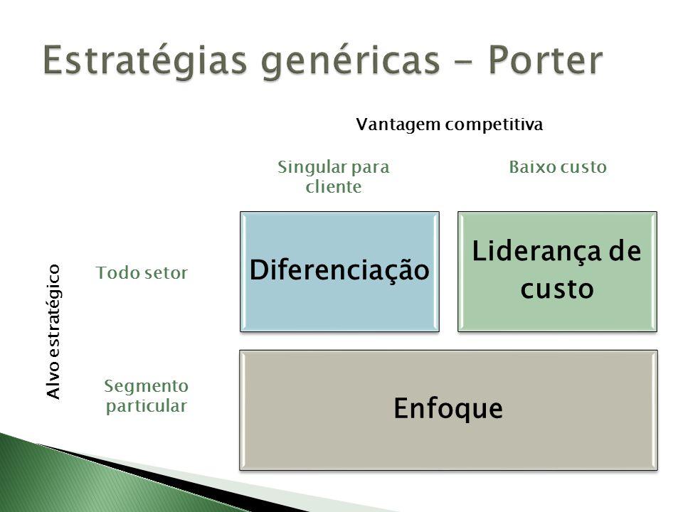 Estratégias genéricas - Porter