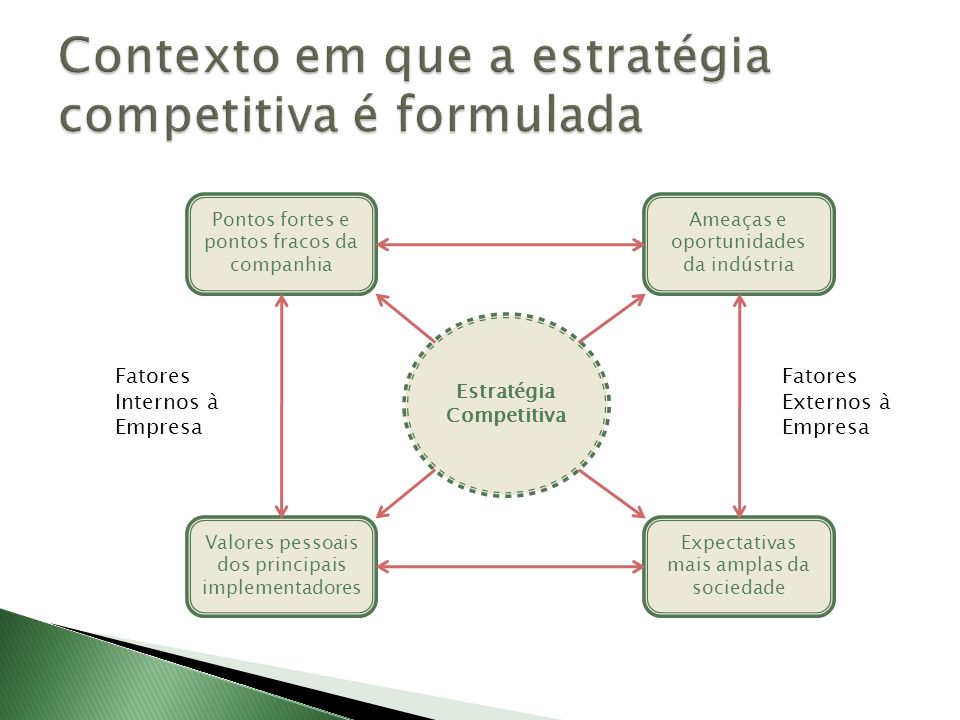 Contexto em que a estratégia competitiva é formulada