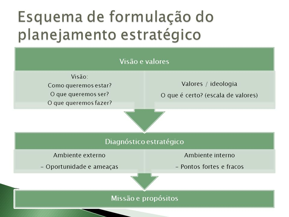 Esquema de formulação do planejamento estratégico
