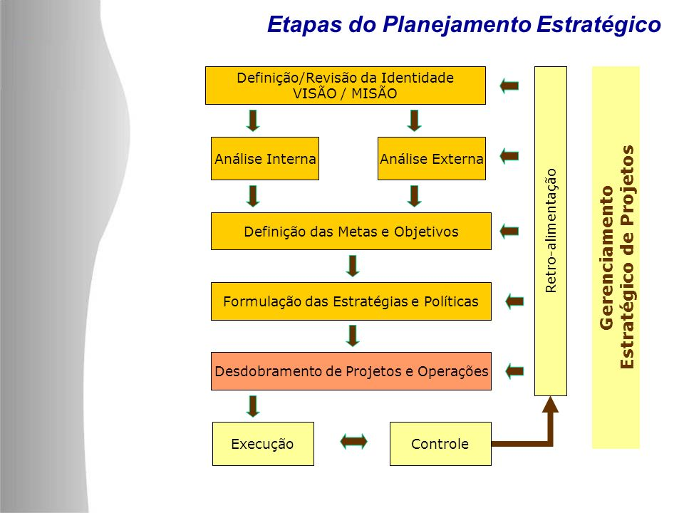 Estratégico de Projetos