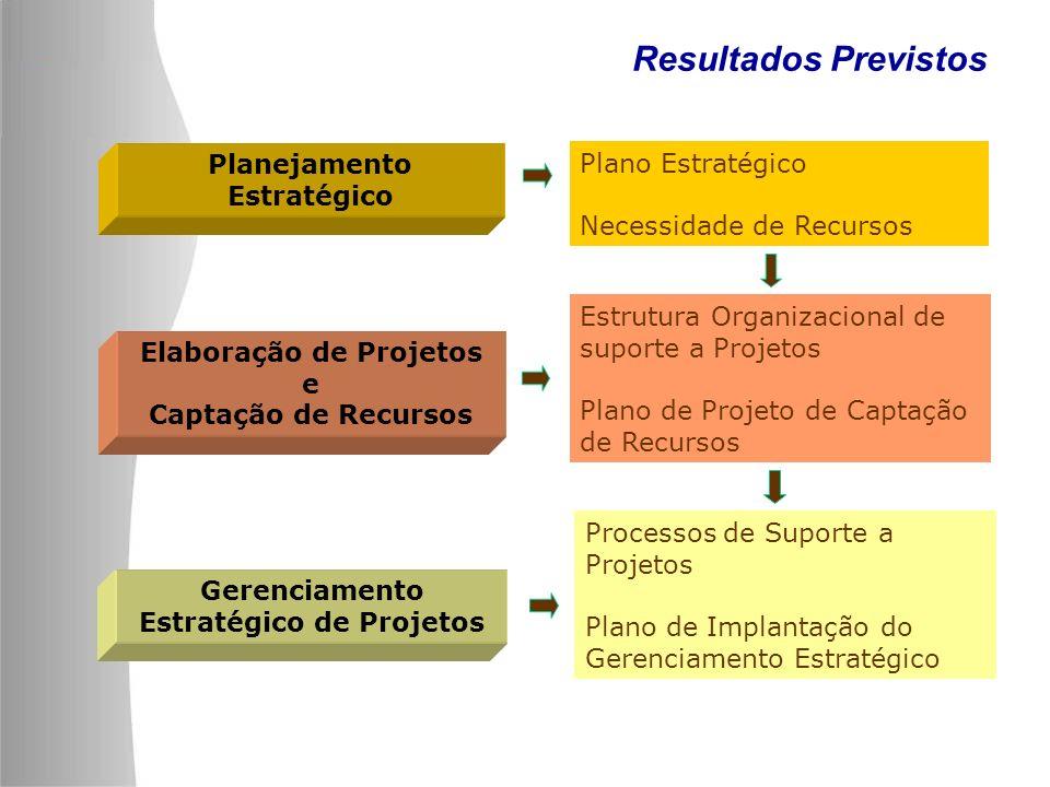 Elaboração de Projetos Estratégico de Projetos