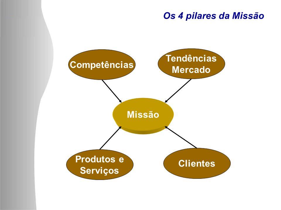 Os 4 pilares da Missão Competências Tendências Mercado Missão Produtos e Serviços Clientes