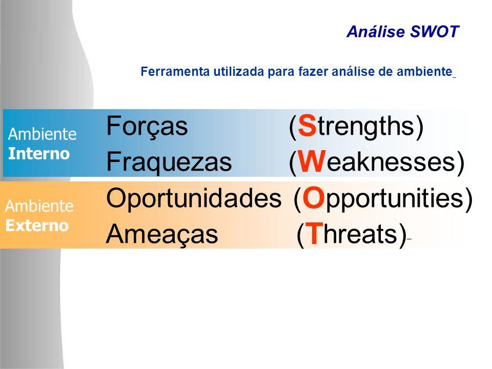 Fraquezas (Weaknesses) Oportunidades (Opportunities) Ameaças (Threats)