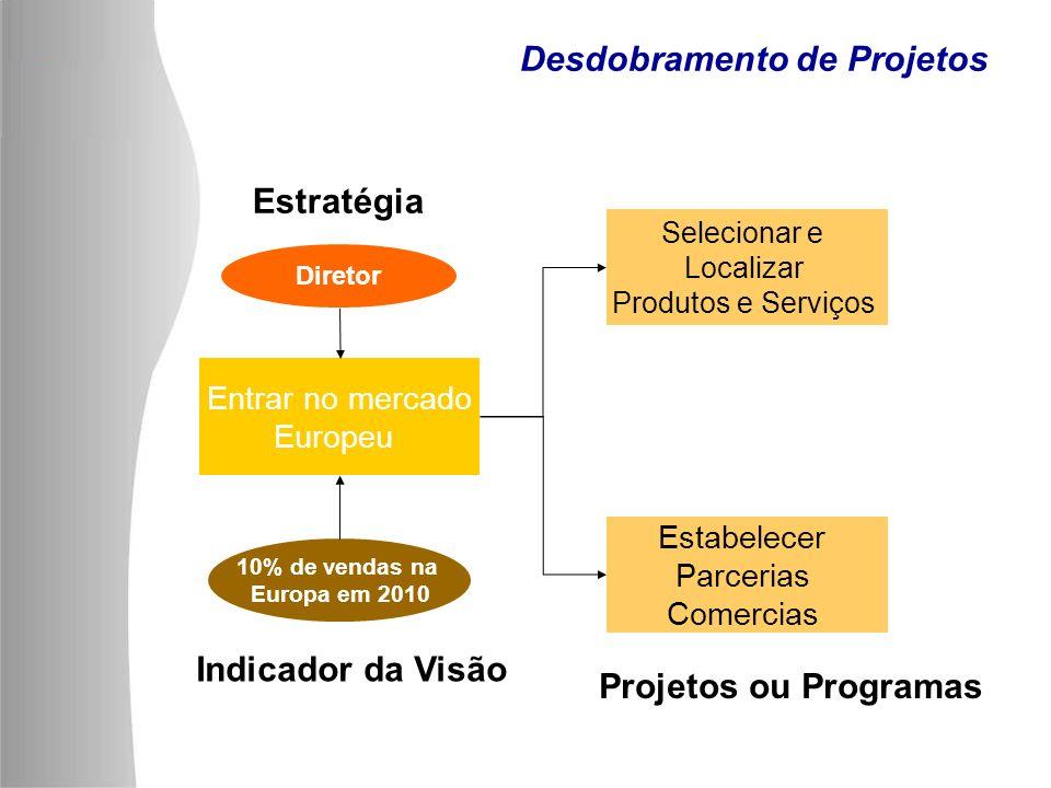Desdobramento de Projetos