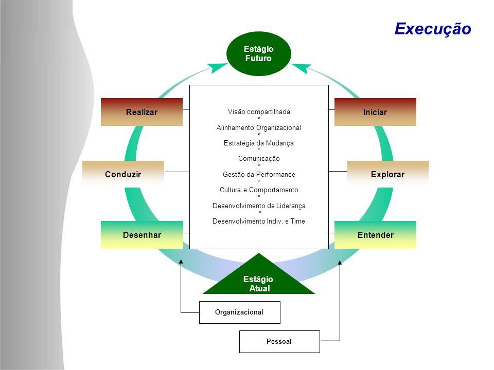 Execução Realizar Conduzir Desenhar Iniciar Explorar Entender Estágio