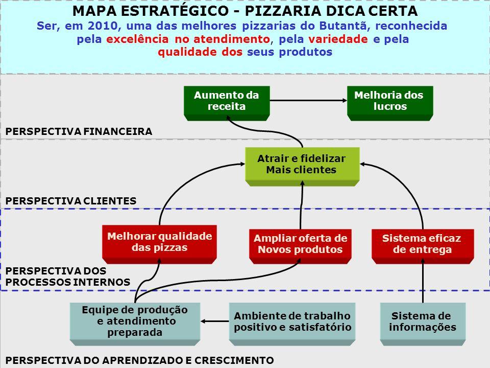 MAPA ESTRATÉGICO - PIZZARIA DICA CERTA