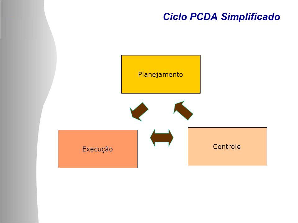 Ciclo PCDA Simplificado
