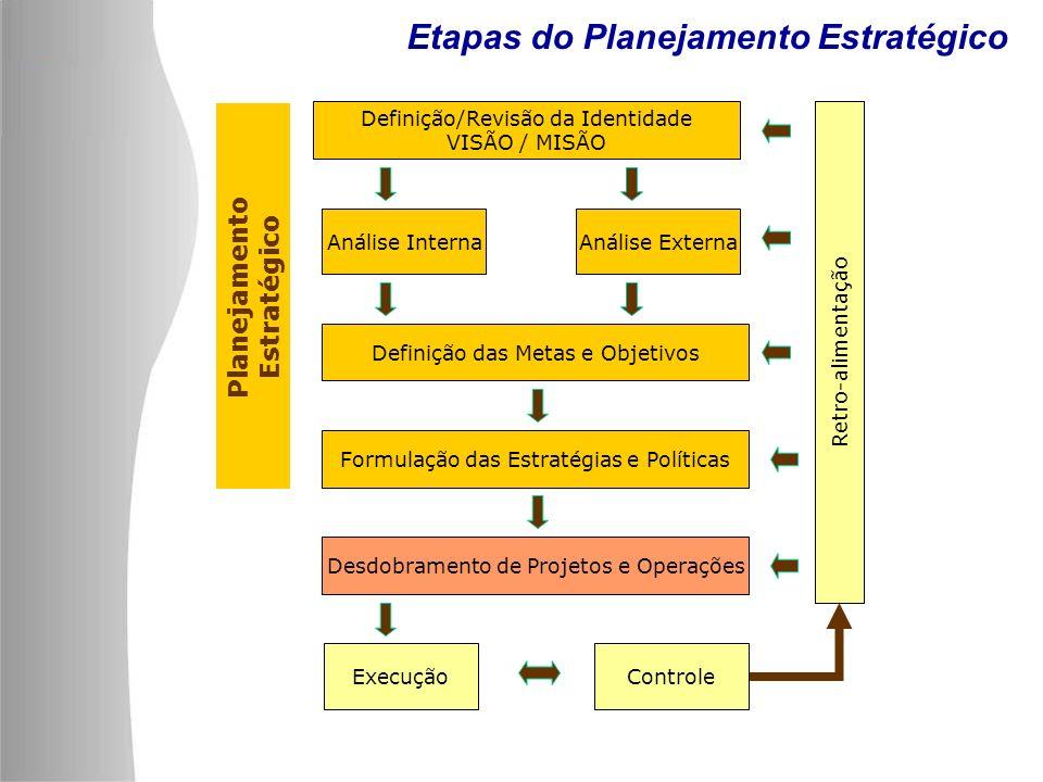 Etapas do Planejamento Estratégico