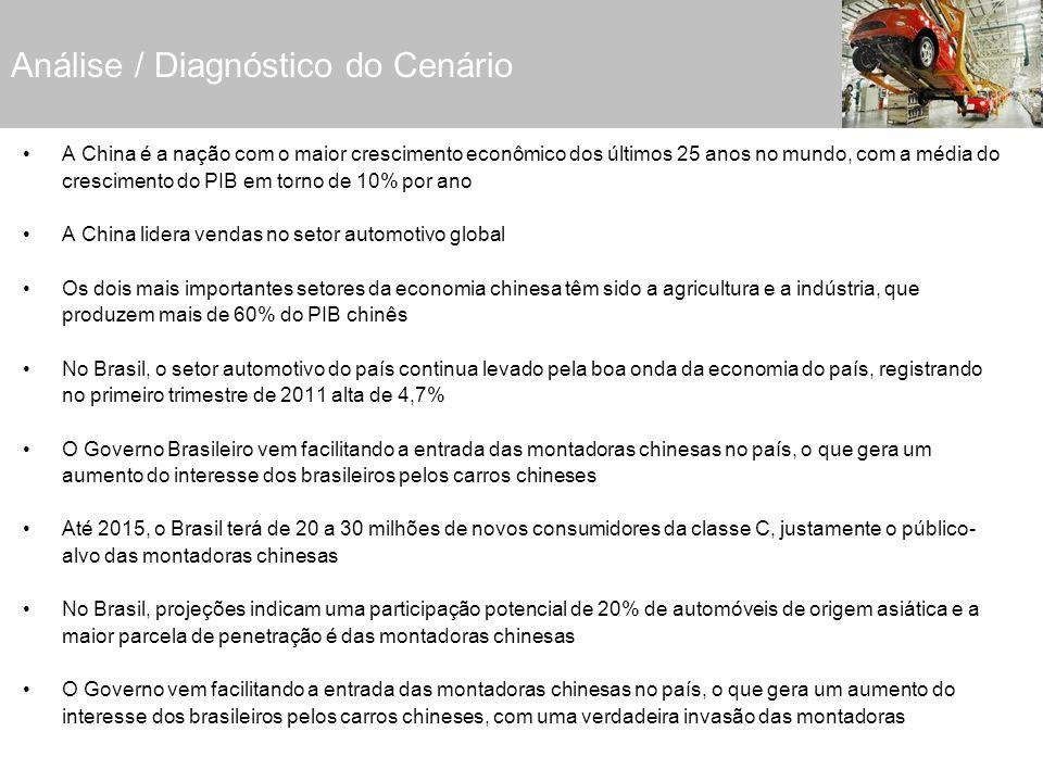 Análise / Diagnóstico do Cenário