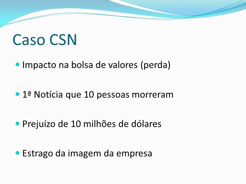 Caso CSN Impacto na bolsa de valores (perda)