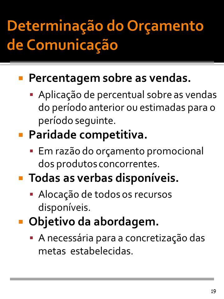 Determinação do Orçamento de Comunicação