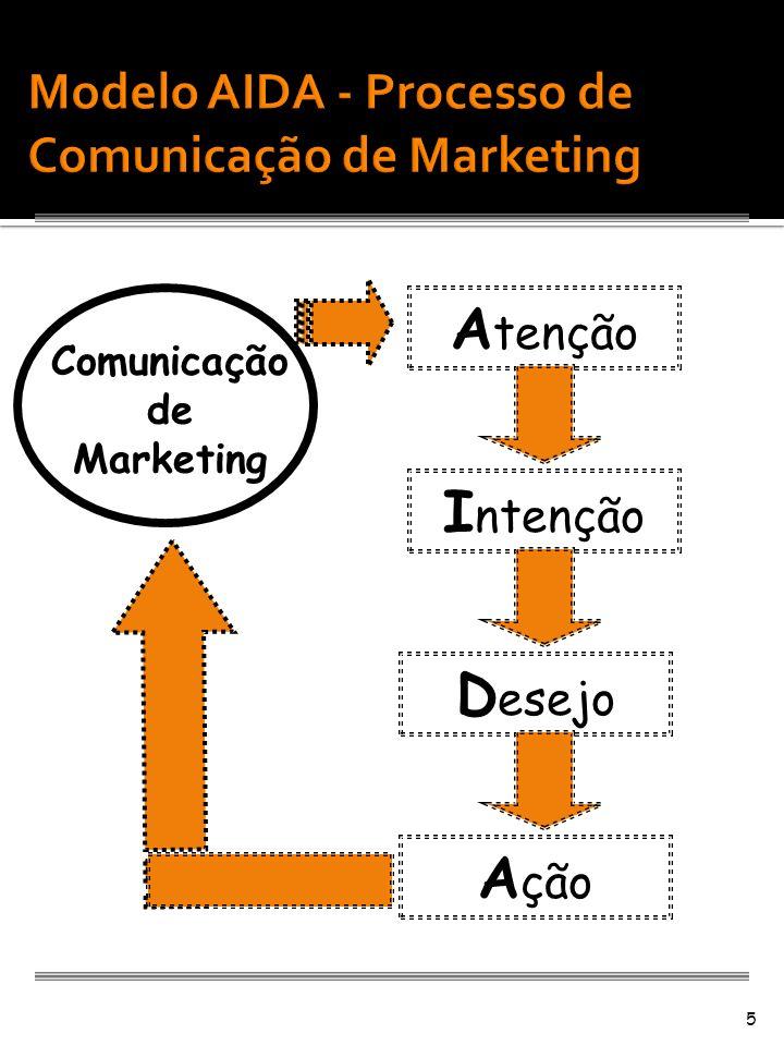 Modelo AIDA - Processo de Comunicação de Marketing