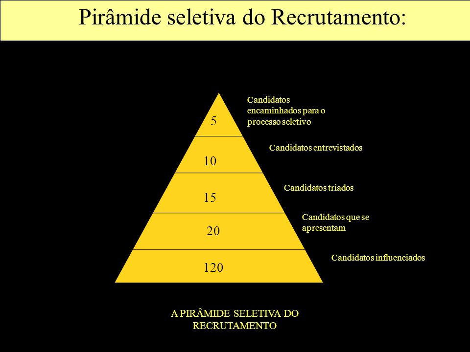 Pirâmide seletiva do Recrutamento: