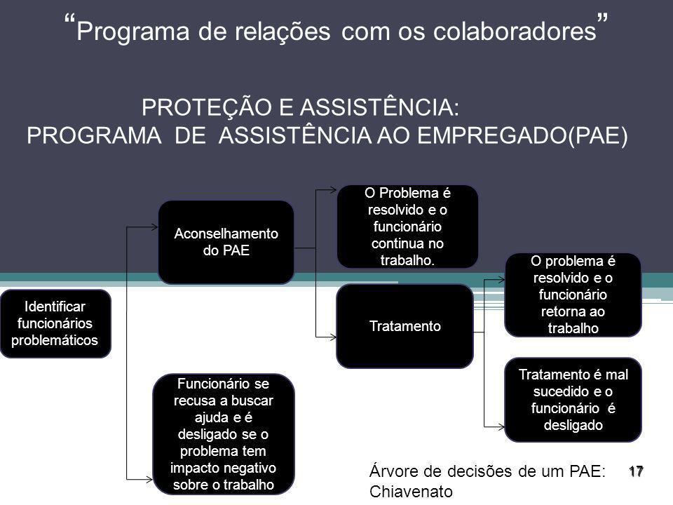 Programa de relações com os colaboradores