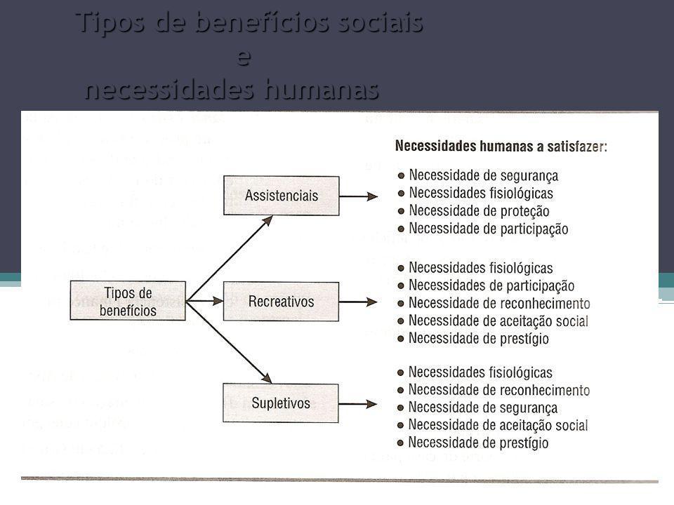 Tipos de benefícios sociais e necessidades humanas