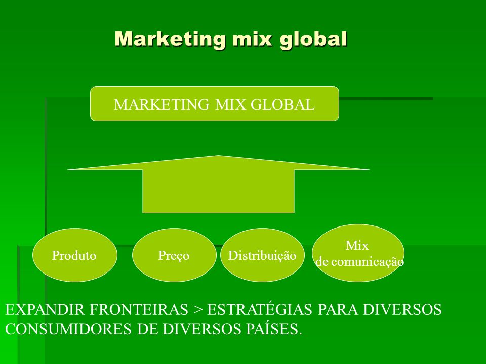 Marketing mix global MARKETING MIX GLOBAL