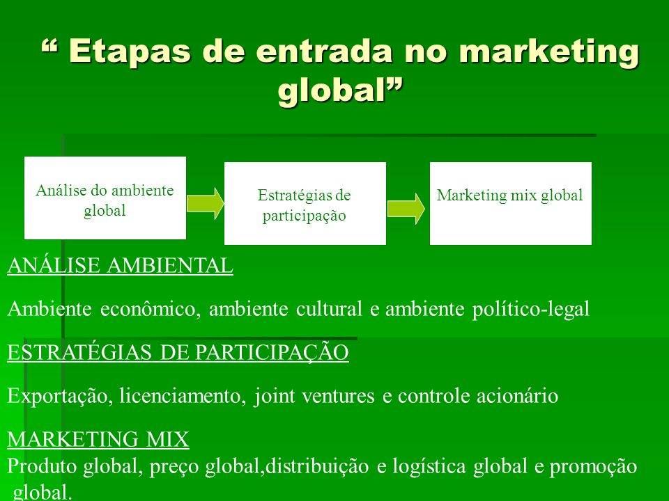 Etapas de entrada no marketing global
