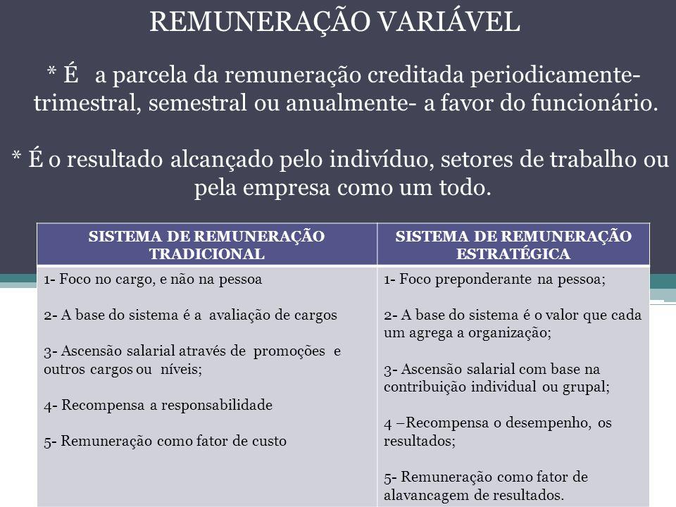 SISTEMA DE REMUNERAÇÃO TRADICIONAL SISTEMA DE REMUNERAÇÃO ESTRATÉGICA