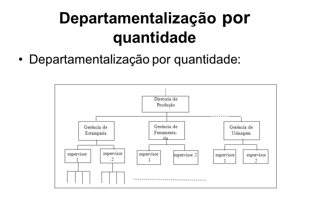 Departamentalização por quantidade