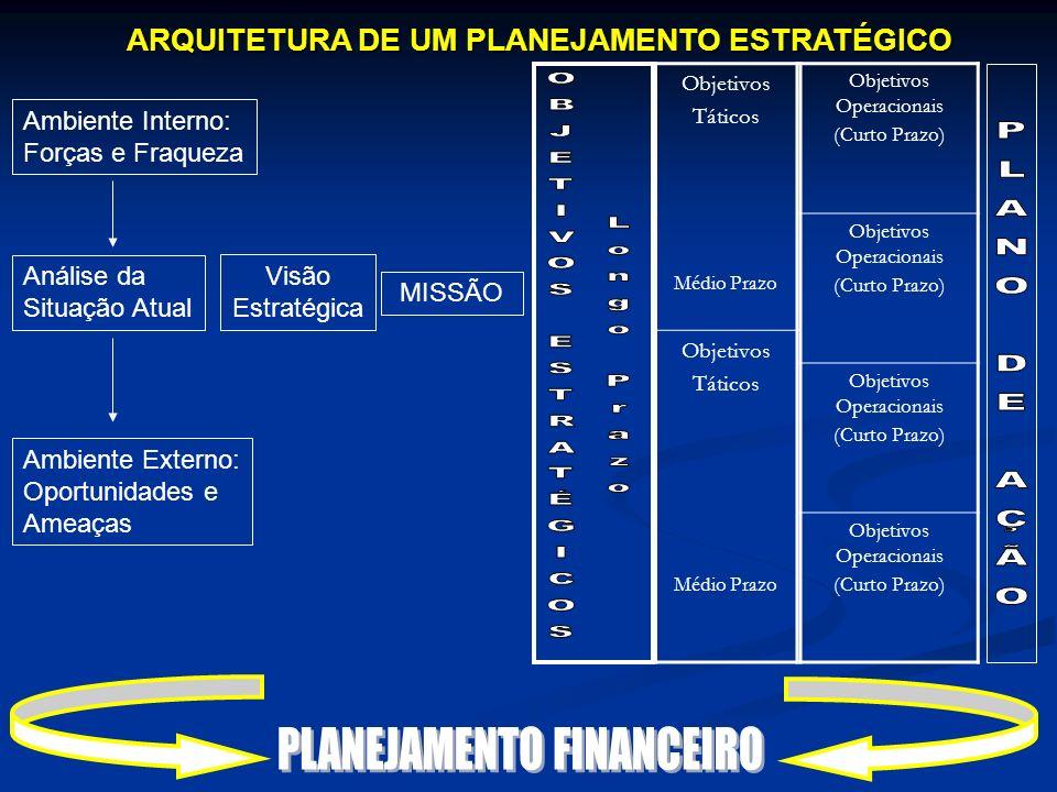 ARQUITETURA DE UM PLANEJAMENTO ESTRATÉGICO