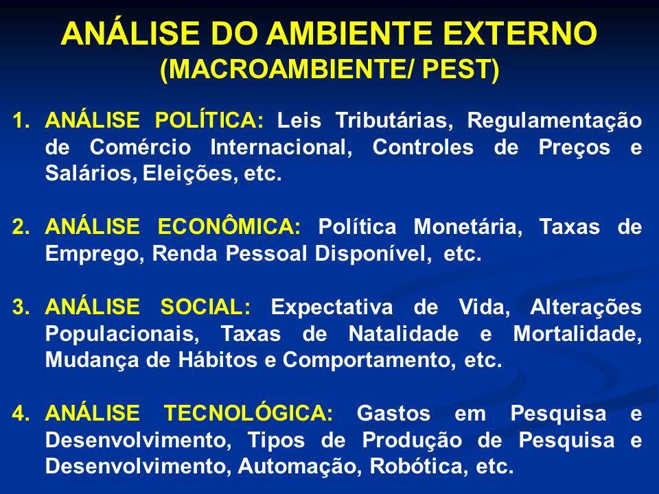 ANÁLISE DO AMBIENTE EXTERNO (MACROAMBIENTE/ PEST)