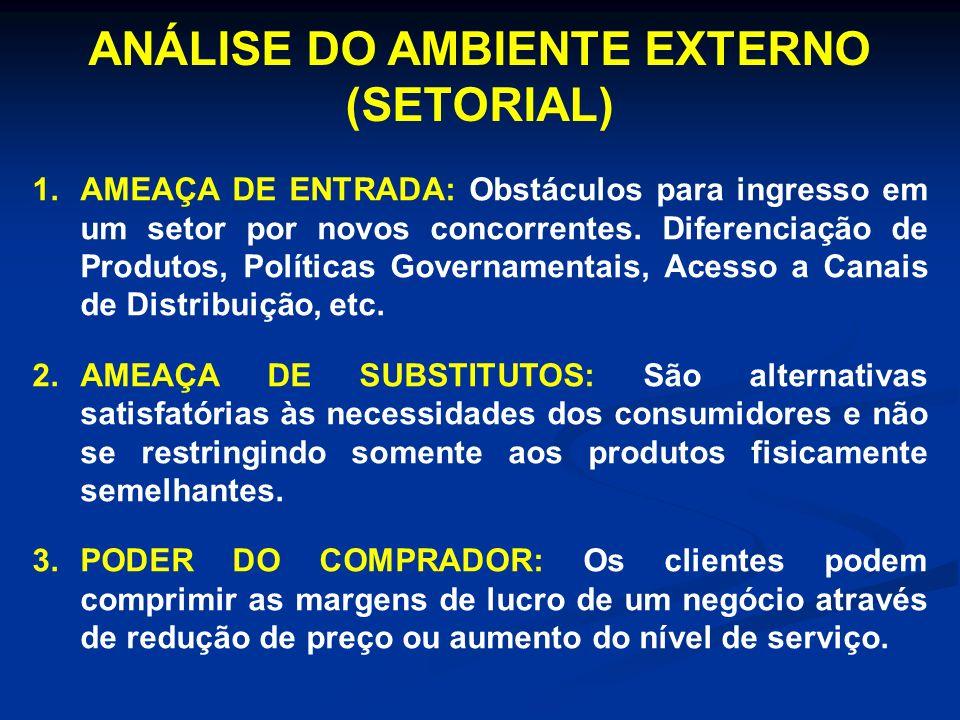 ANÁLISE DO AMBIENTE EXTERNO (SETORIAL)