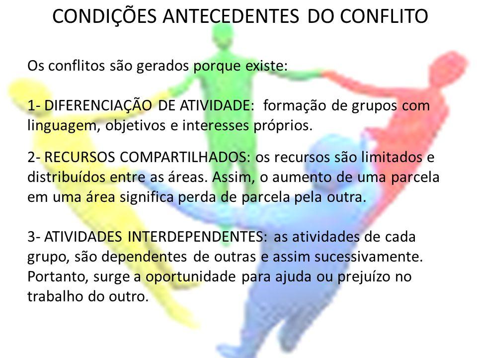 CONDIÇÕES ANTECEDENTES DO CONFLITO