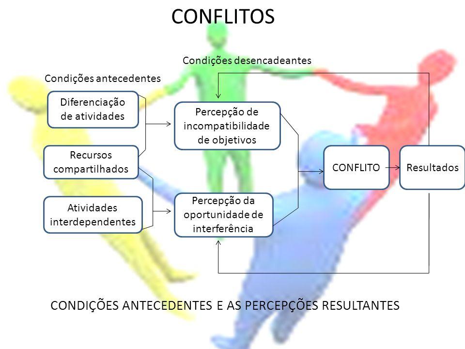 CONFLITOS CONDIÇÕES ANTECEDENTES E AS PERCEPÇÕES RESULTANTES