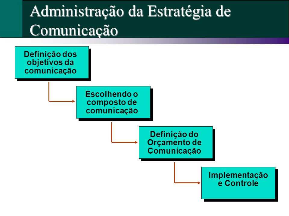 Administração da Estratégia de Comunicação