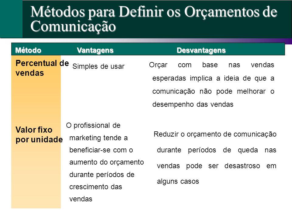 Métodos para Definir os Orçamentos de Comunicação
