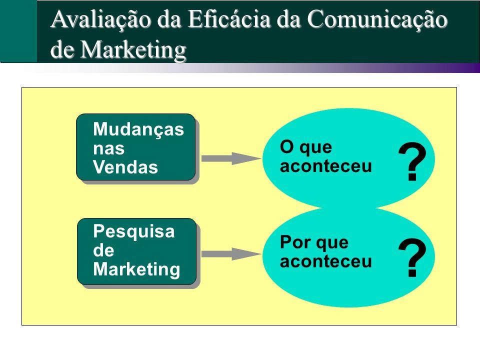Avaliação da Eficácia da Comunicação de Marketing