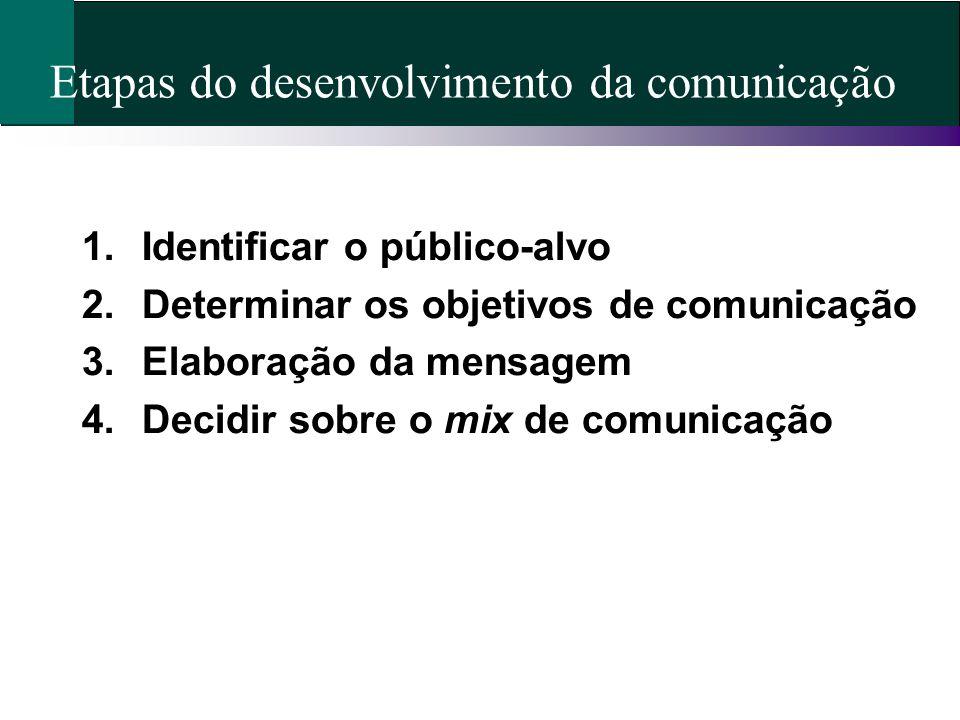 Etapas do desenvolvimento da comunicação