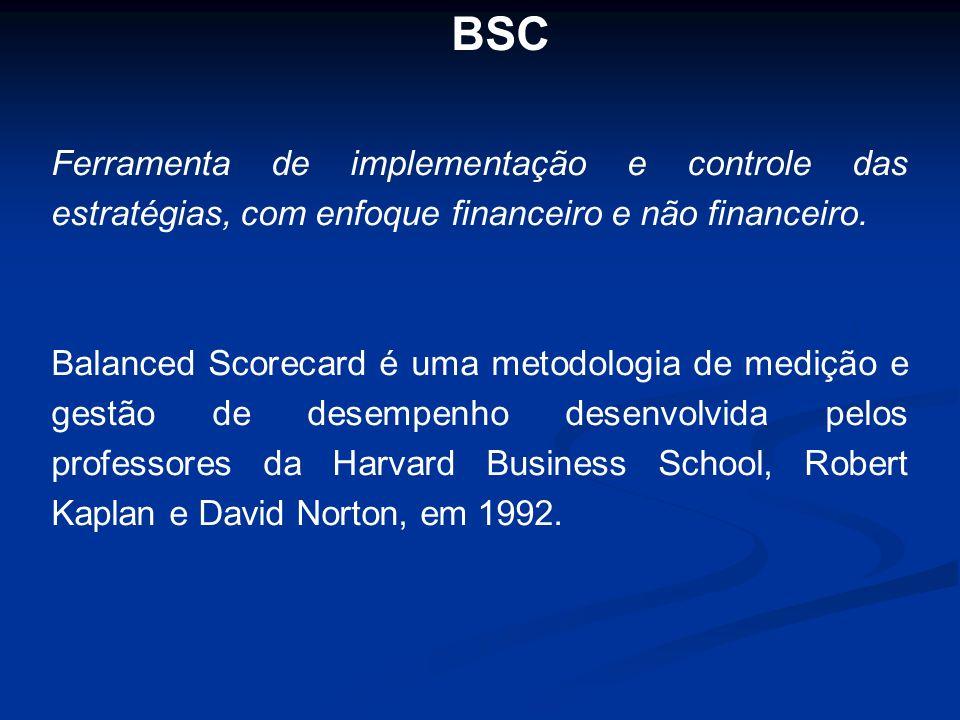 BSC Ferramenta de implementação e controle das estratégias, com enfoque financeiro e não financeiro.