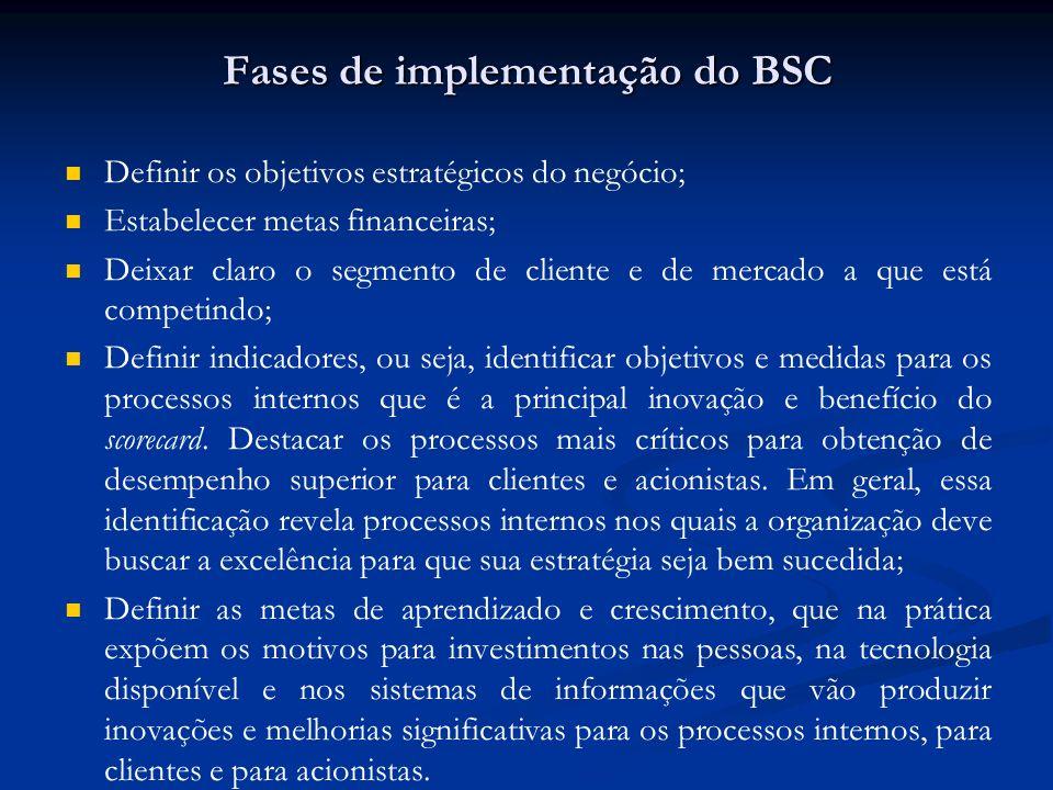 Fases de implementação do BSC