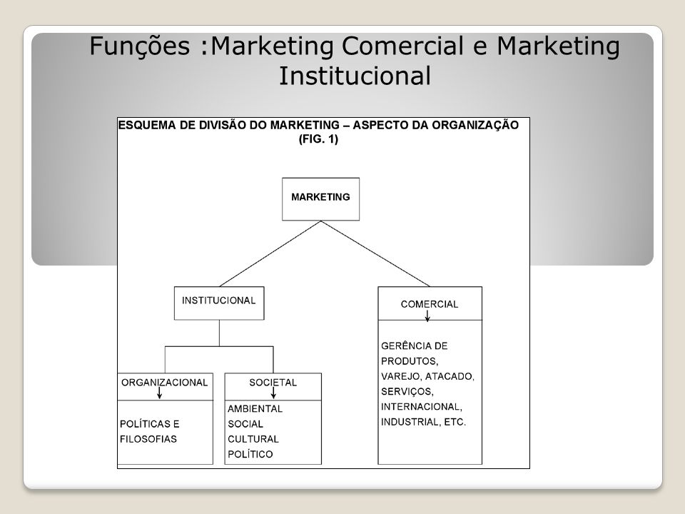 Funções :Marketing Comercial e Marketing Institucional