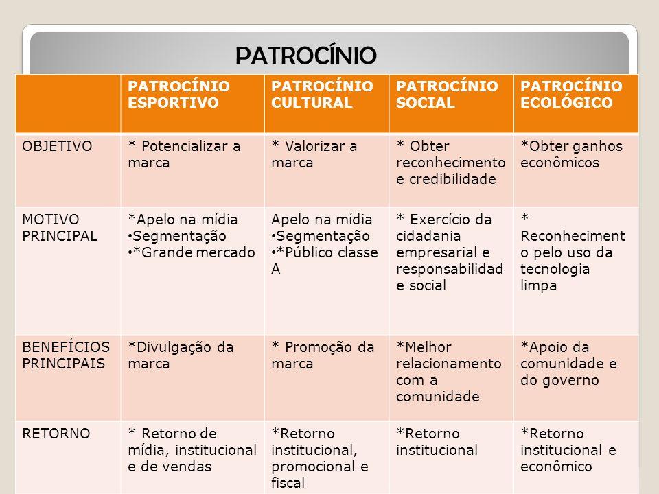 PATROCÍNIO PATROCÍNIO ESPORTIVO PATROCÍNIO CULTURAL PATROCÍNIO SOCIAL