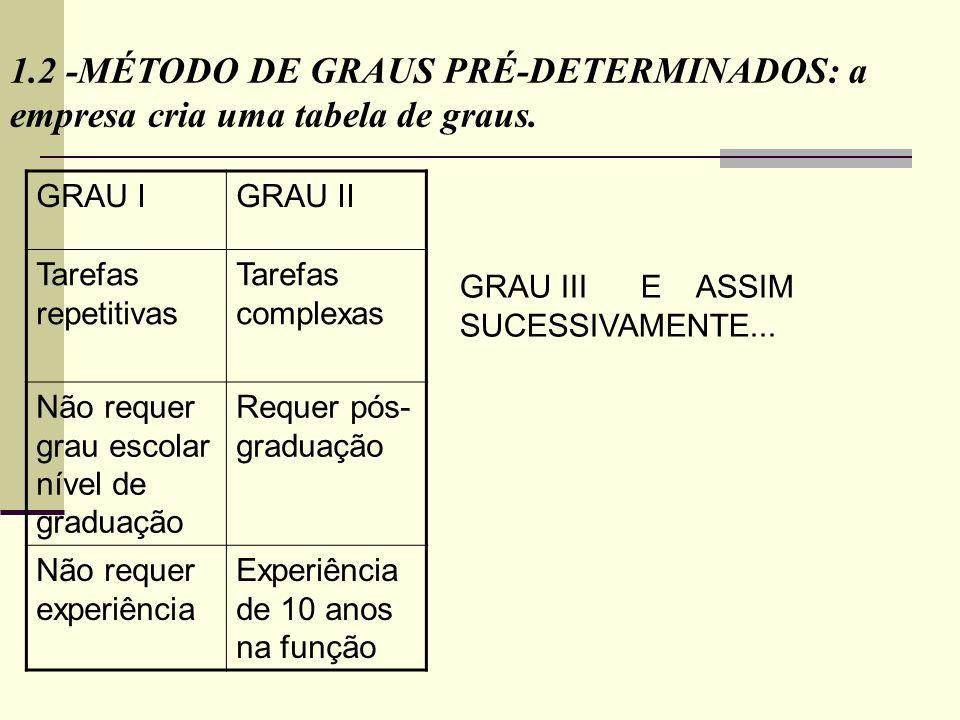 1.2 -MÉTODO DE GRAUS PRÉ-DETERMINADOS: a empresa cria uma tabela de graus.