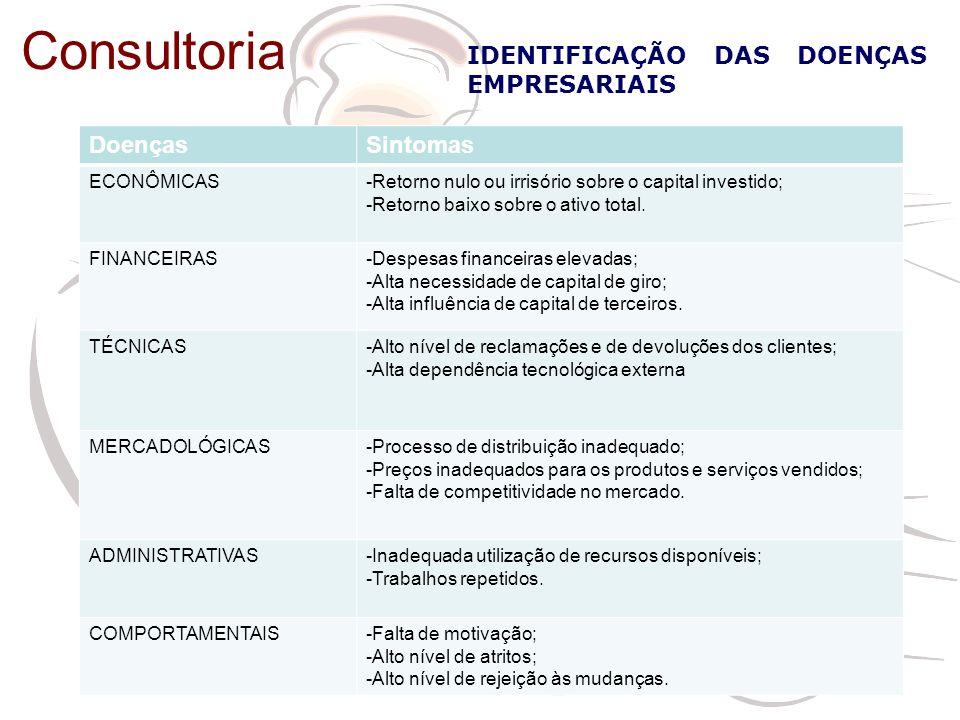 IDENTIFICAÇÃO DAS DOENÇAS EMPRESARIAIS Doenças Sintomas